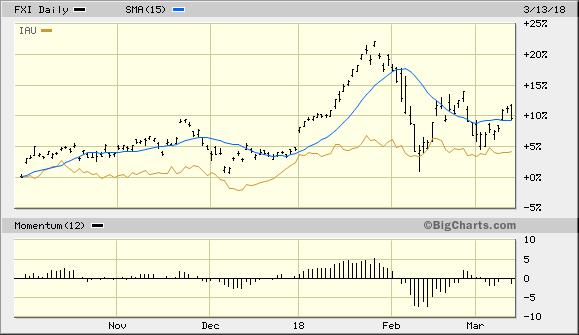 iShares China Large-Cap ETF