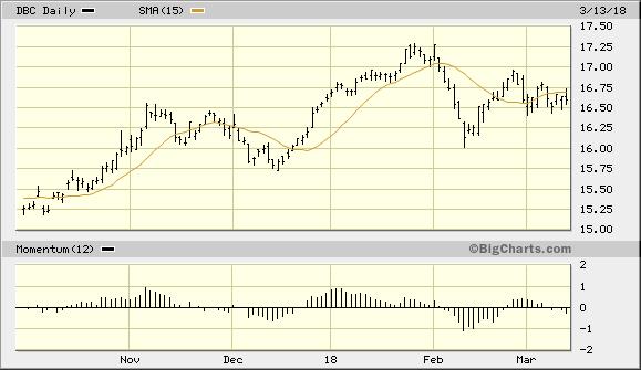 PowerShares DB Commodity Index Tracking Fund