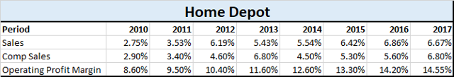 2 Things Will Prolong Home Depot's Impressive Growth
