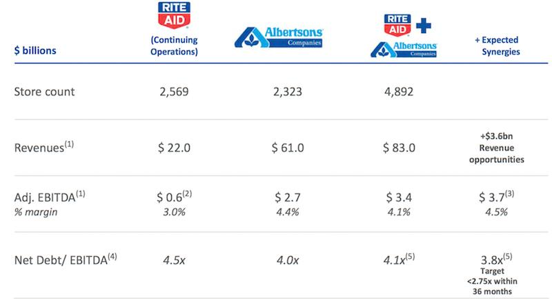 Rite Aid Trading At A Significant Discount To Peers Rite Aid