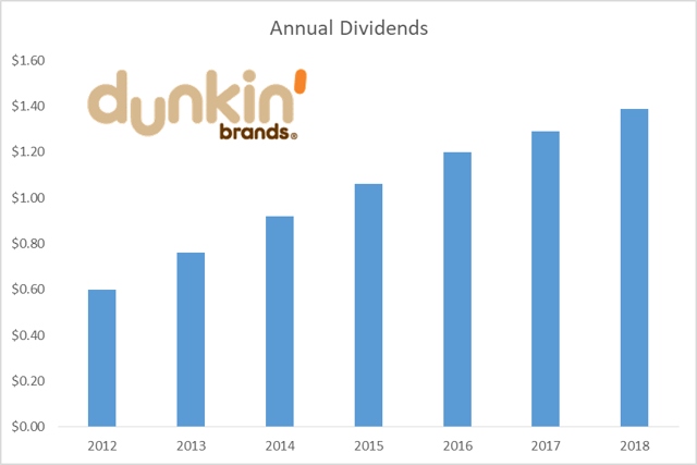 Dunkin Brands High Shareholder Cash Returns And Growth