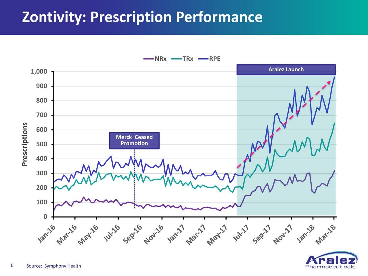 Aralez Pharmaceuticals: Oversold And Undervalued - Aralez