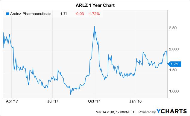 Aralez Pharmaceuticals: Oversold And Undervalued - Aralez