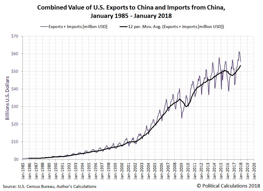 U S  Exports To China Crash In January 2018   Seeking Alpha