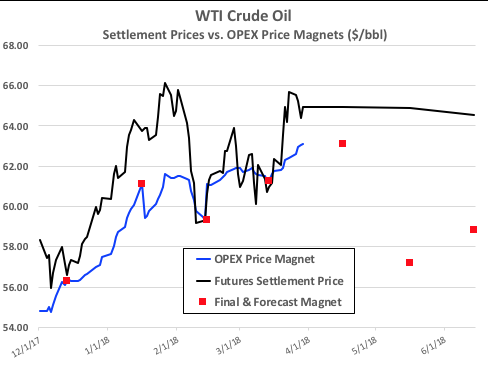 Oil prices lack clear direction in push-pull market