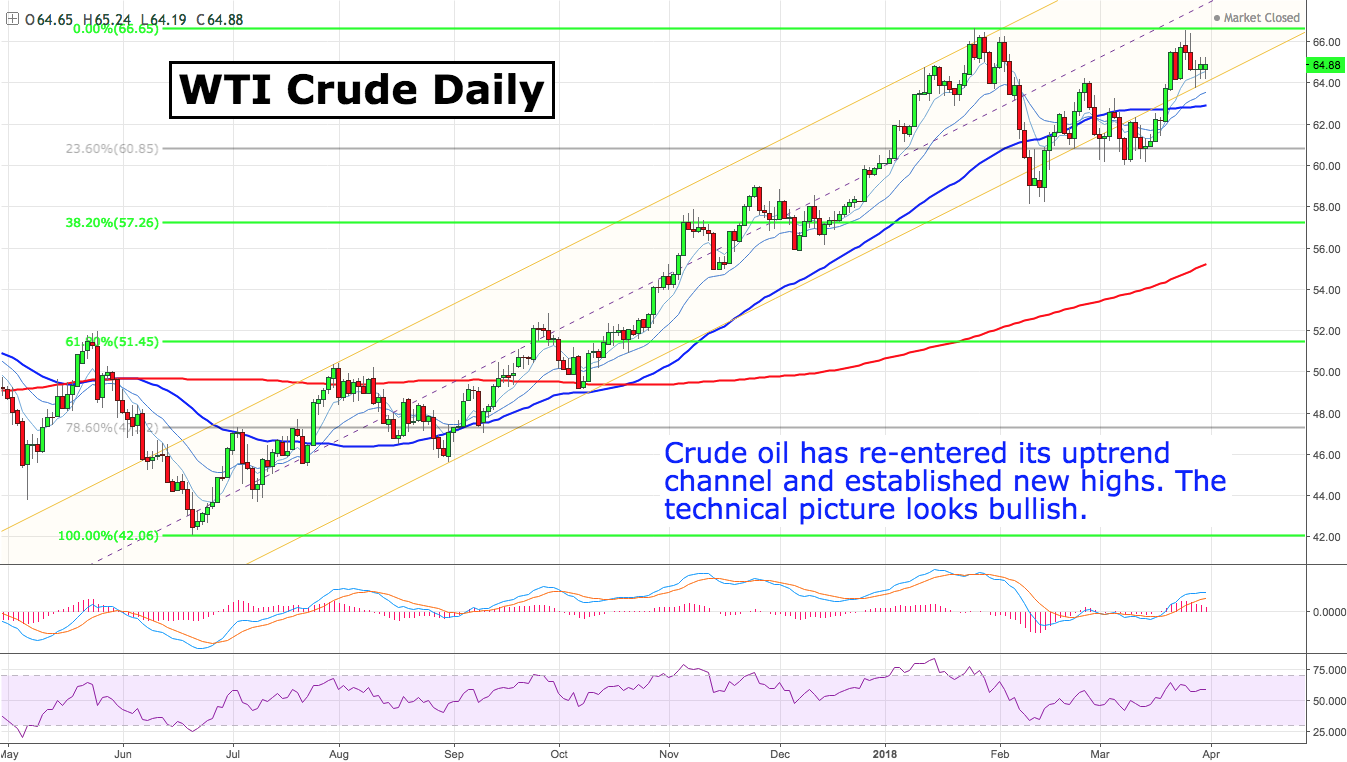 Oil gains on United States crude drawdown, easing of trade tension