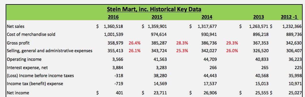 Why Stein Mart Soared And Could Go Higher Stein Mart Inc Nasdaq