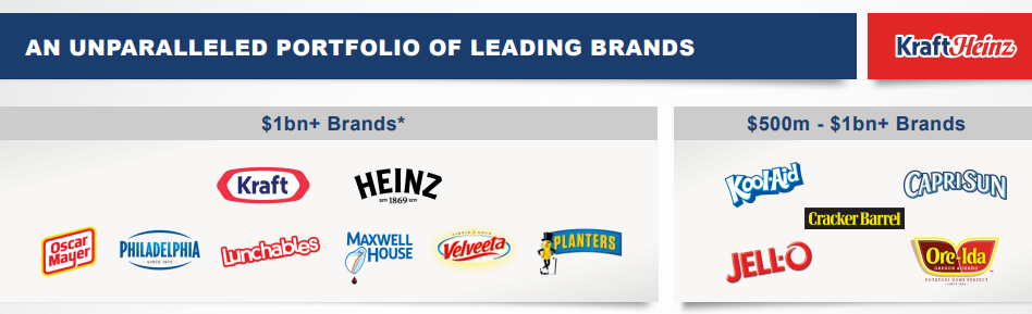 Kraft Heinz Attractive Dividend Yield And Growth At A Reasonable