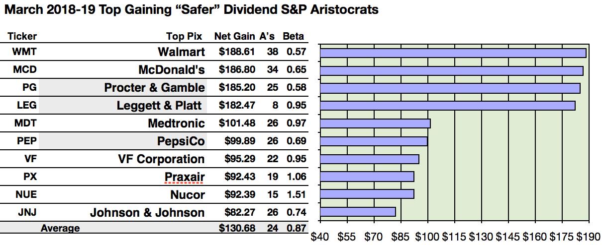 Safer Dividend Aristocrats Gain Best By Walmart Mickey D Procter