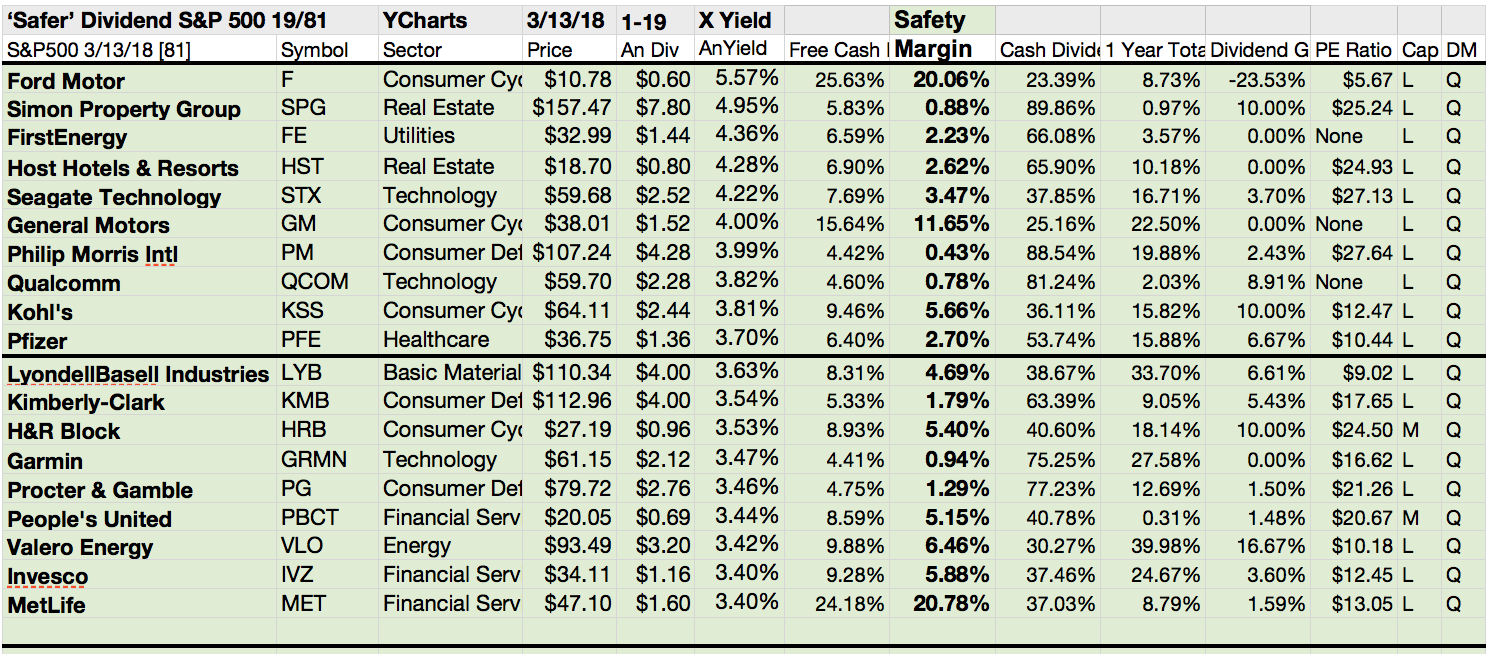 Sp 500 safer dividend gains led by general motors qualcomm and corporate financial fortunes however are frequently re prioritized by boards of directors manipulating company policy cancelling or varying the payout of biocorpaavc Gallery