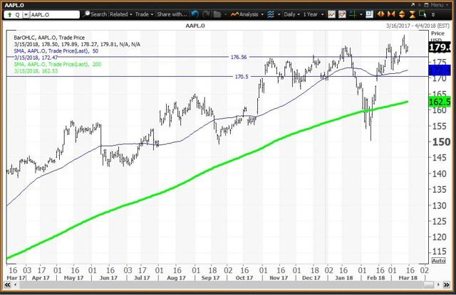 Can Apple And Amazon Recover From 'Key Reversal' Days ...