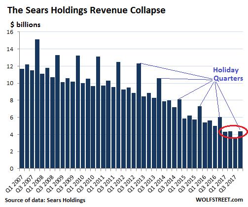 Sears (SHLD) Trading Down 0%