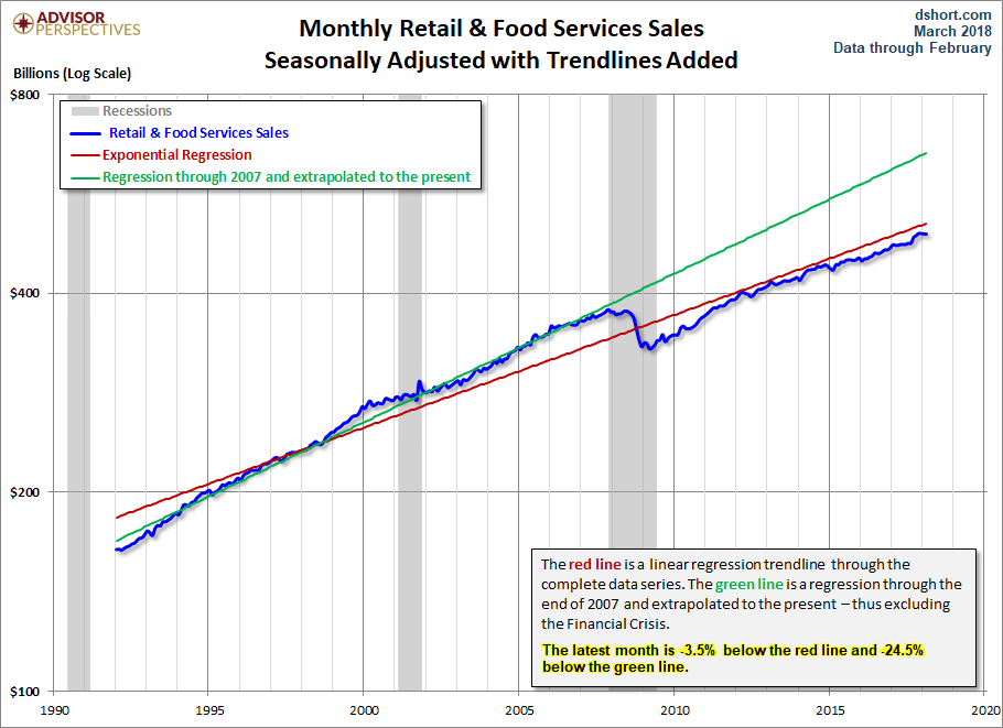 Retail Trade Sales And Food Services Sales January