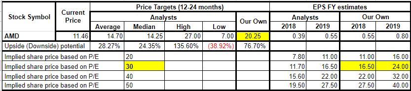 Amd Slightly Higher Price Target Alongside New Concerns Advanced