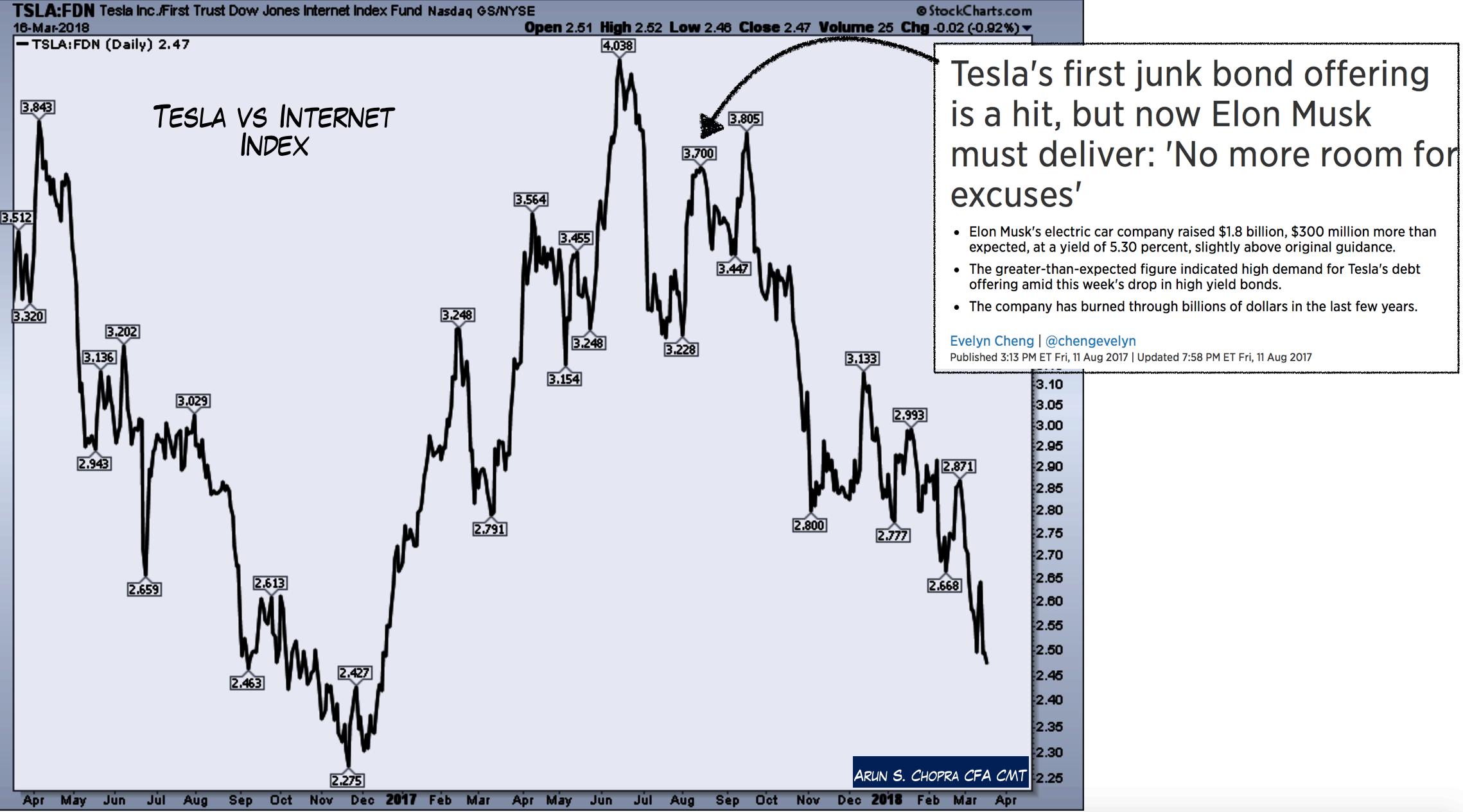 The Technicals Of Tesla