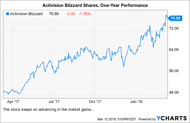 Activision Blizzard An Expensive Long Term Idea Activision