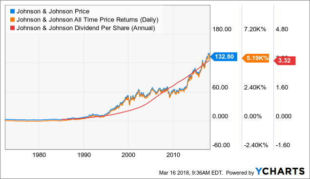 Jnj Stock Split Prediction | Basic Guide To Successful Investing
