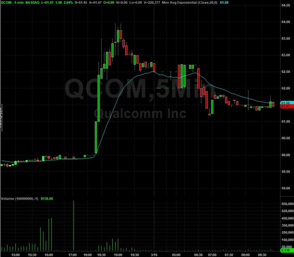 The above price chart shows the 5-minute price action for Qualcomm on the  right- once news had been released indicating a possible buyout by the  former ...