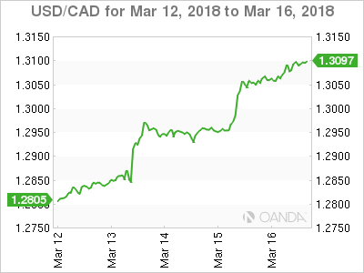 Canadian dollar weekly graph