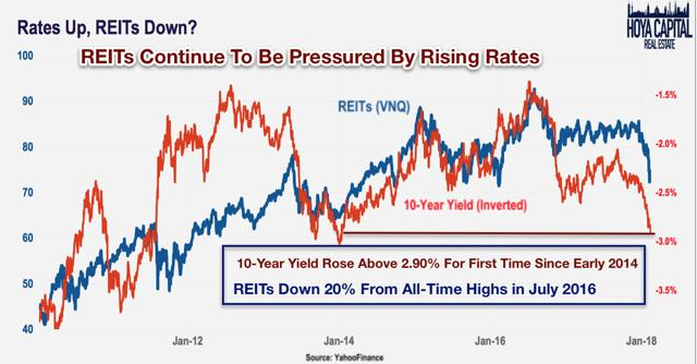 REIT Earnings Recap: Cycle Enters Late Innings | Seeking Alpha