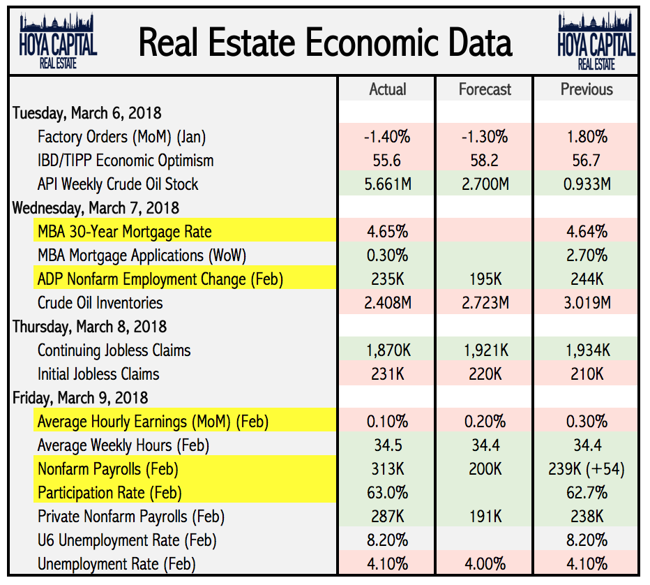 Real Estate Economics : Reits deliver best week since seeking alpha