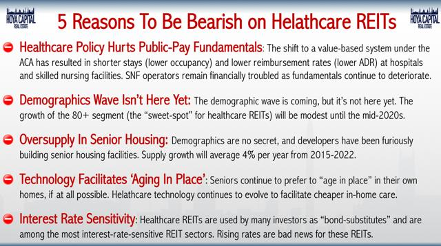 healthcare REITs bear