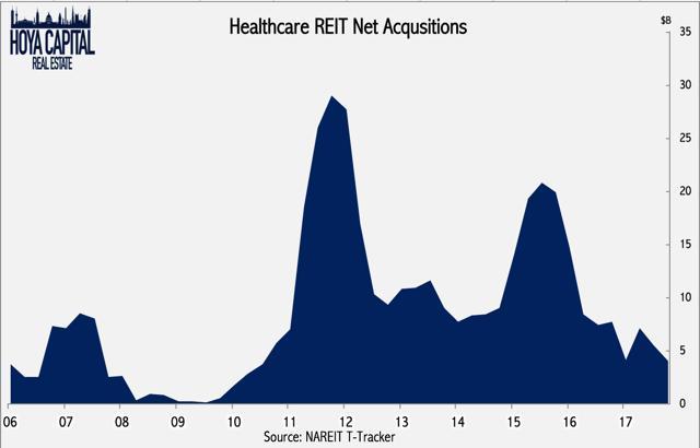 healthcare acqusitions