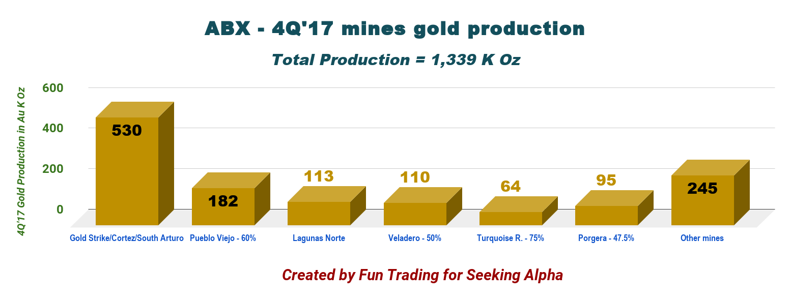 Barrick gold accumulate on any weakness barrick gold note barrick is also producing copper production for the 4q17 was 99 mlbs from three mines zaldiva 50 lumwana and jayid sayed 50 buycottarizona Image collections