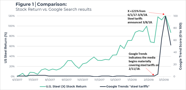 U.S. Steel vs Google Search Results