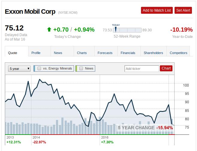Exxon Mobil The Turning Point Exxon Mobil Corporation Nysexom