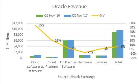 The Oracle (ORCL) Receiving Somewhat Positive News Coverage, Study Shows