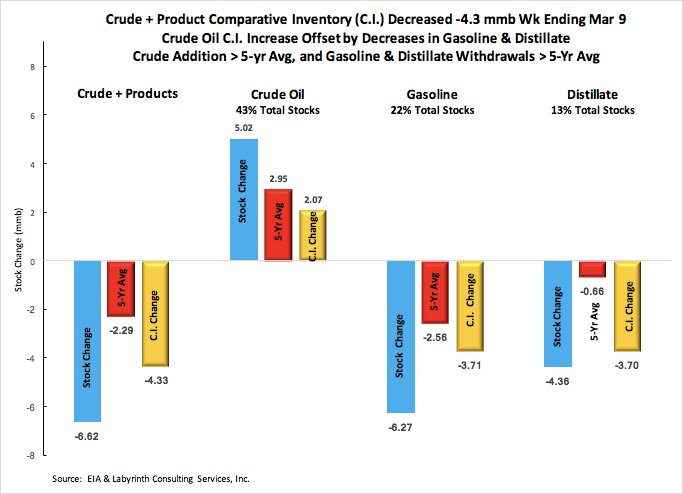 Looming over oil markets has been surging United States  crude production