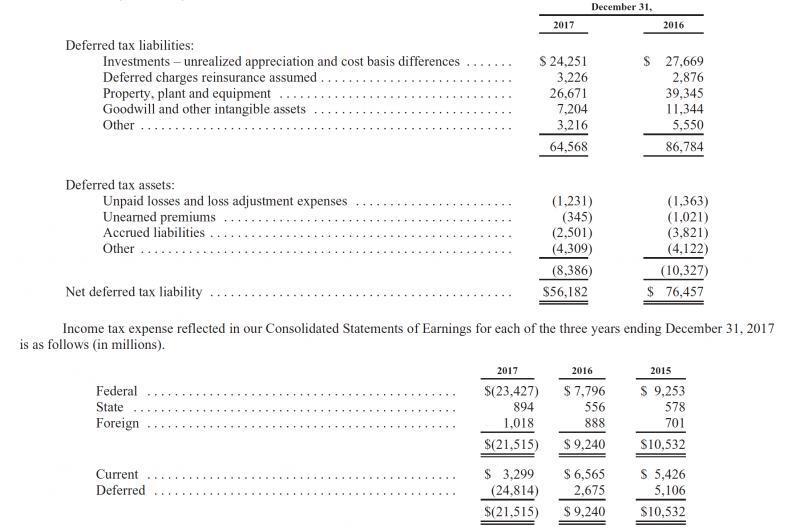 Berkshire Hathaway 2017 Valuation Berkshire Hathaway Inc Nysebrk