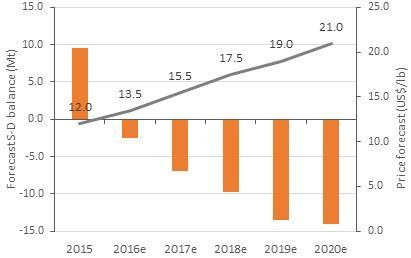 Image result for cobalt deficit balance 2017 2020 graph