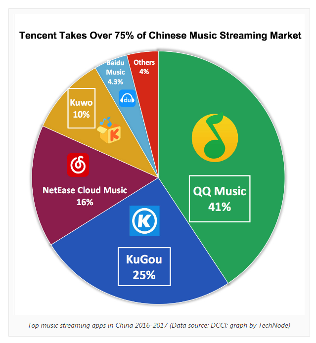 Why Tencent Likes The Music Streaming Business - Tencent