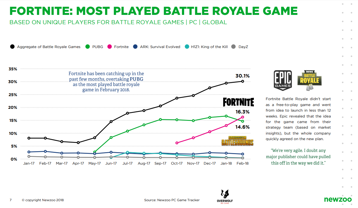 Tencent Fortnite Has Epic Monthly Sales Of 126 Million Tencent
