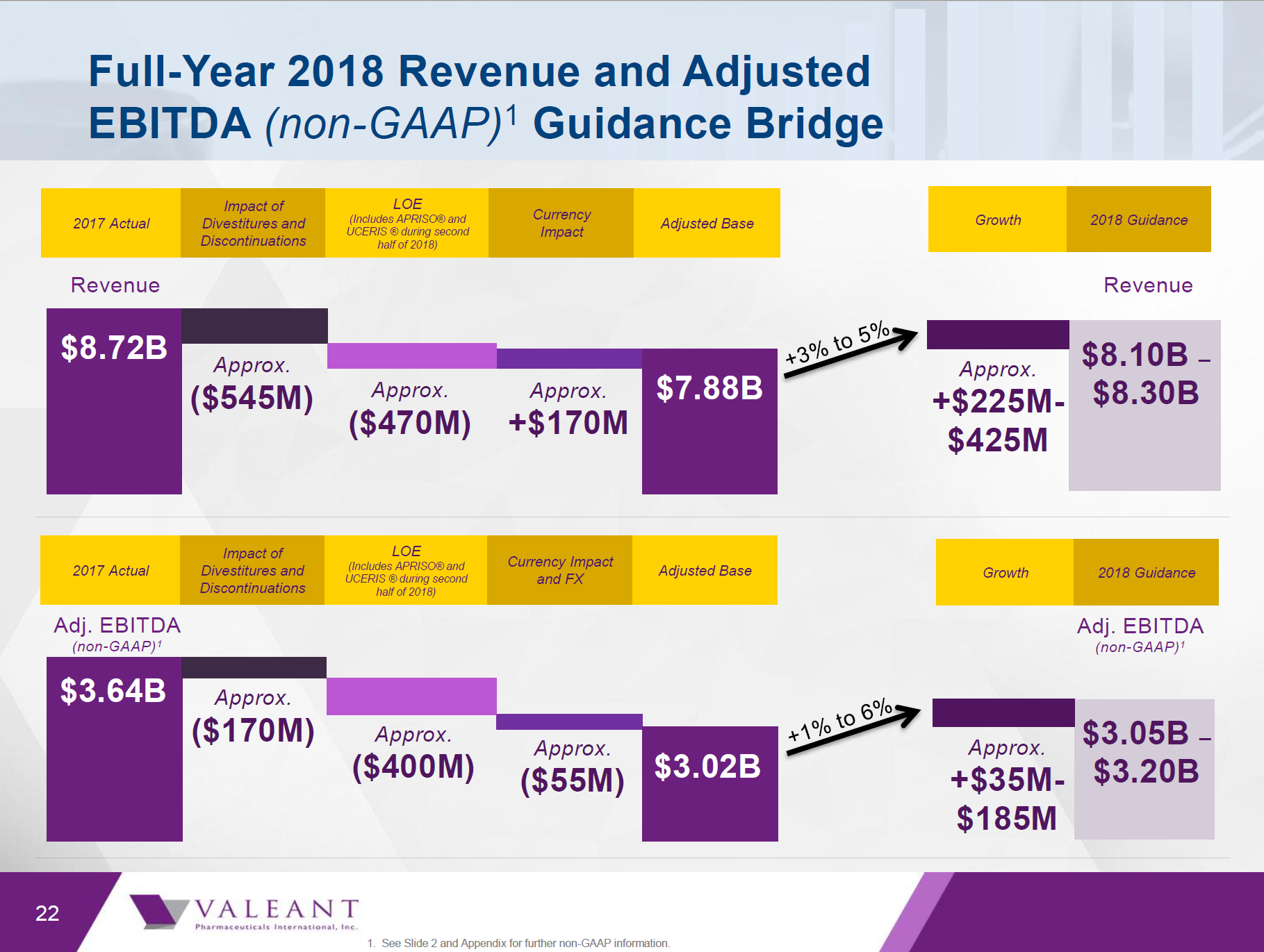 valeant why guidance was 200 million below my expectations and rh seekingalpha com Examples of Summary Writing