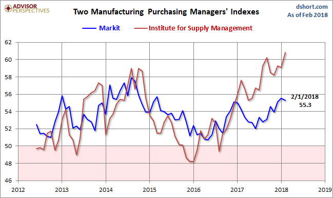 US Manufacturing Index Rises To Nearly 14-Year High