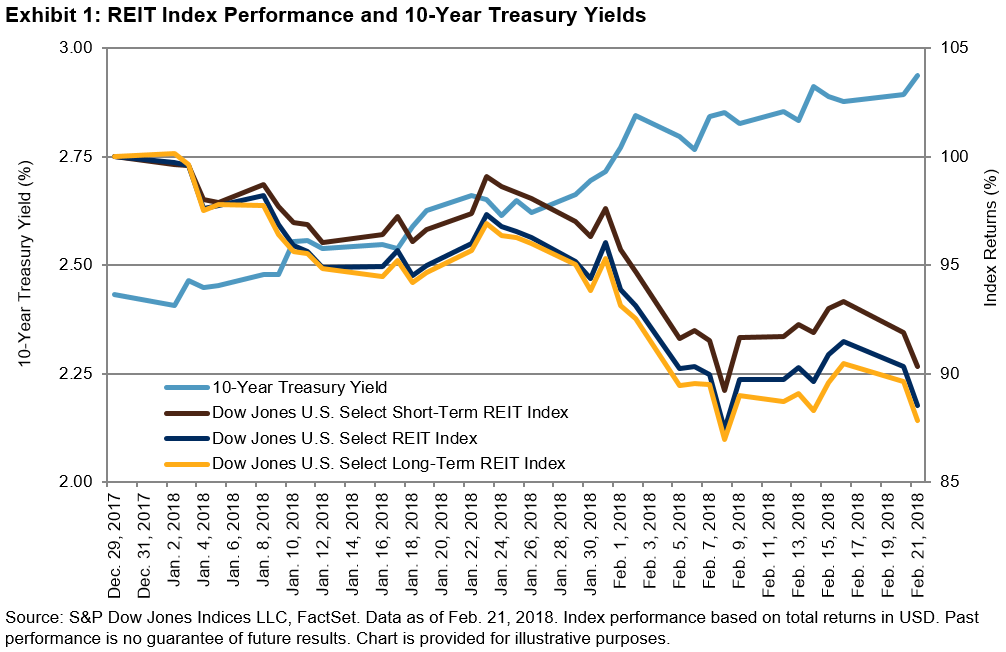 Considering Reit Lease Durations In A Rising Rate Environment