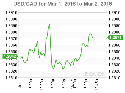 Usd Cad March 2 At 7 45 Est