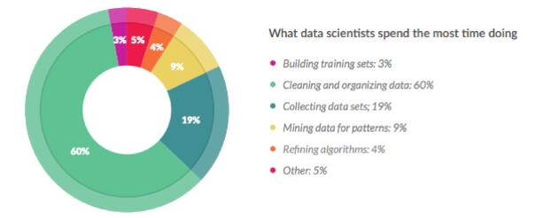 AI Has A Big (Data) Problem