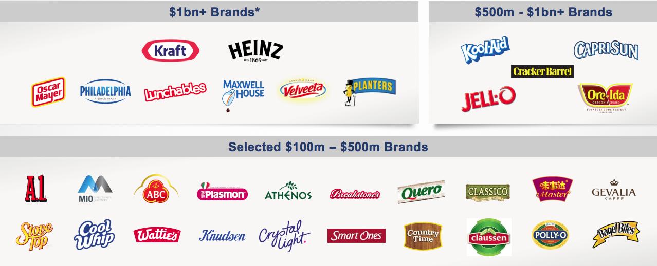 Is Kraft Heinz A Buy At 52 Week Lows The Kraft Heinz Company