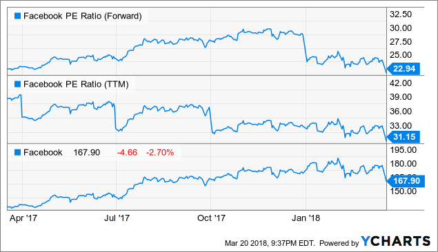 Atria Investments LLC Raises Holdings in Facebook Inc (FB)
