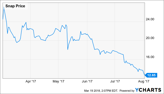 Spotify stock price ipo