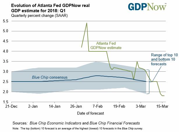 Evolution of Atlanta Fed GDPNow real GDP estimate for 2018: Q1