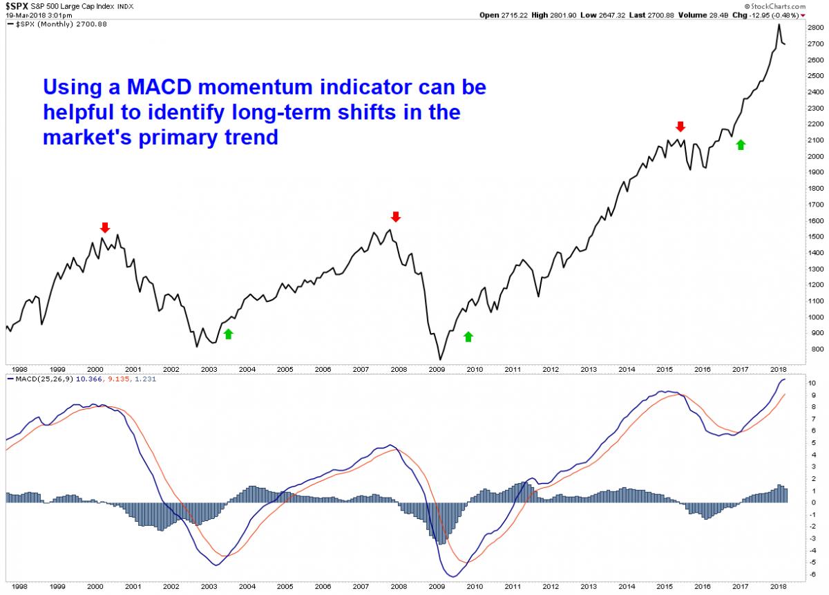 Sauploadmacd indicatorg buycottarizona