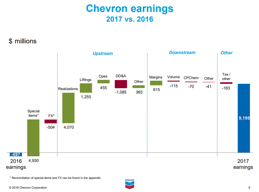Stock's Stunning Activities: Chevron Corporation (NYSE:CVX)