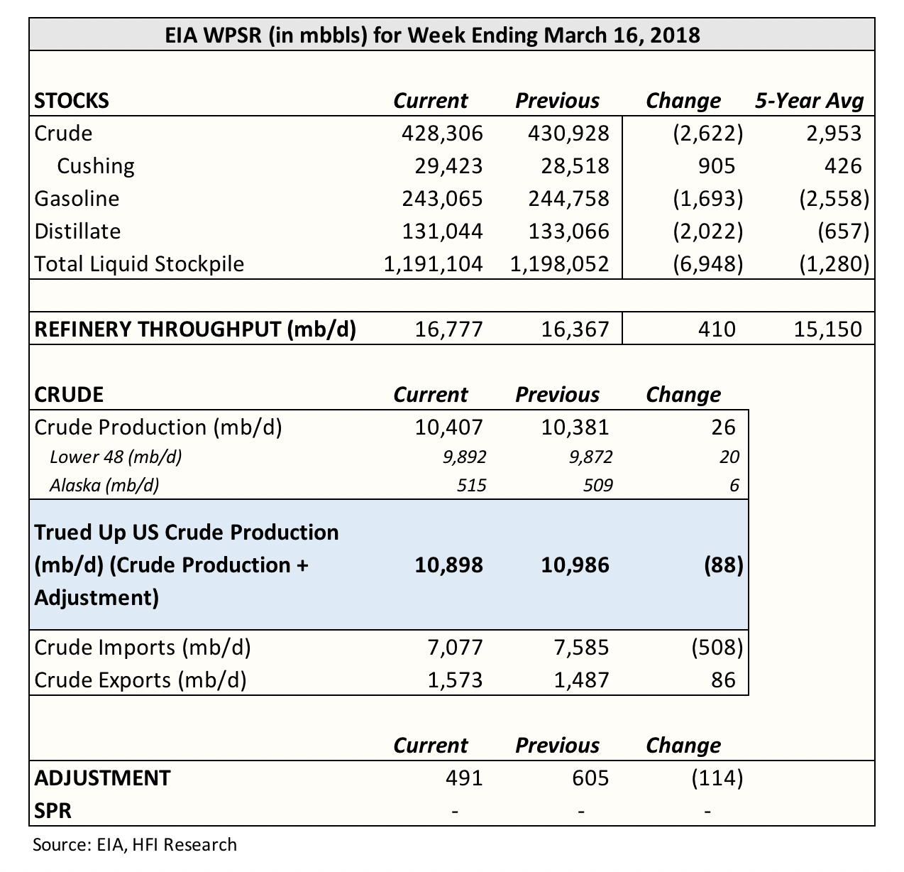 Eia Reported A Very Bullish Oil Storage Report Today The Crude Draw Of 2 622 Million Bbls Was Much Different Than Our Forecast For Build 0 15