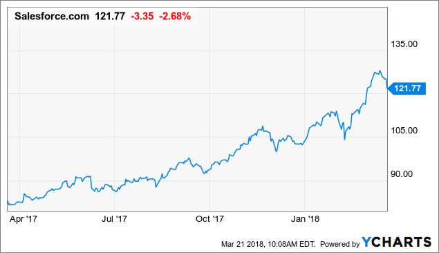 Salesforce: Hard To Justify The MuleSoft Premium