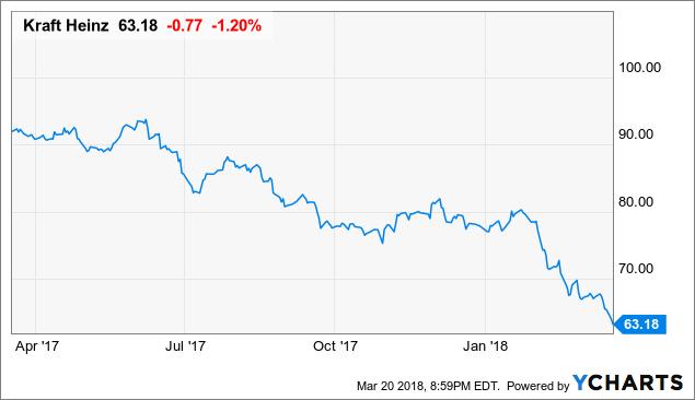 Best Value Stocks To Buy For 2018: KHC